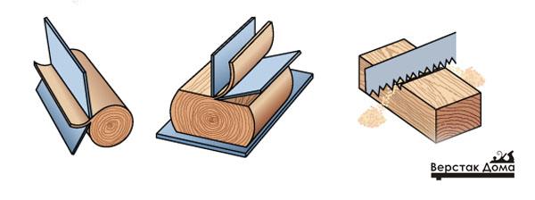 Технология производства шпона